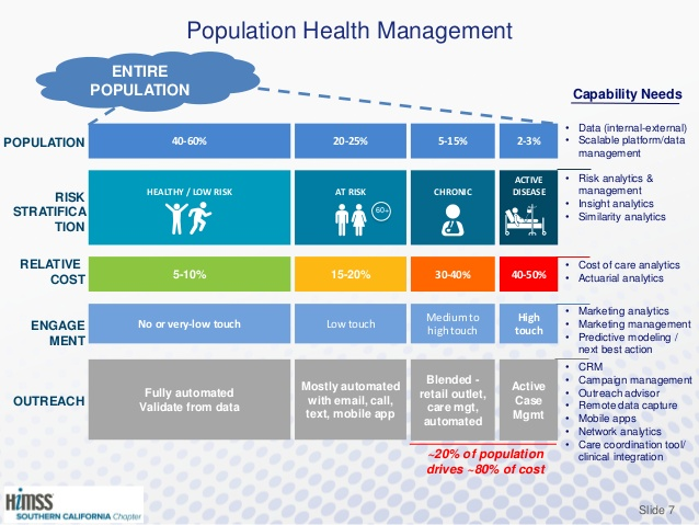 harnessing-population-health-management-to-promote-quality-improvement-in-healthcare-by-judy-murphy-7-638.jpg