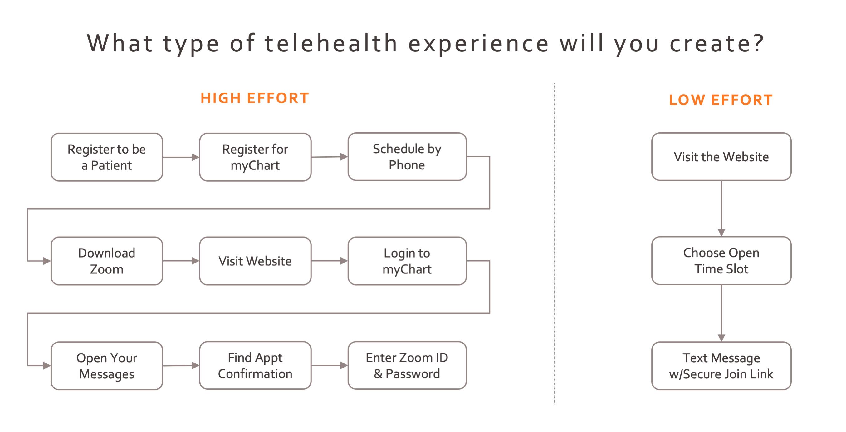 high effort vs low effort telehealth experience-2